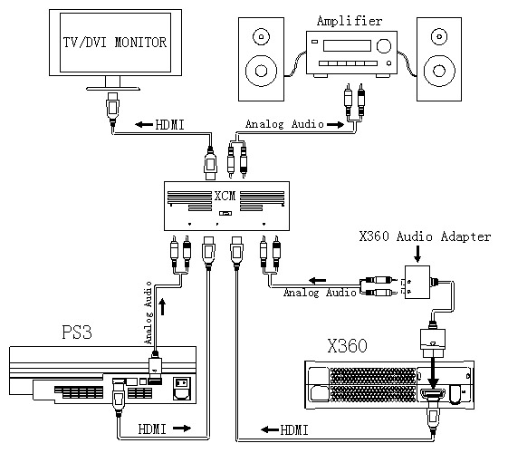 Xbox 360 Plug And Play Wiring Diagram And Fuse Box